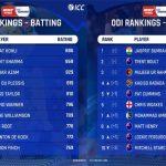 ताज़ा वनडे रैंकिंग जारी: कैप्टन कोहली टॉप पर बरकरार, उनसे 18 अंक पीछे हैं रोहित