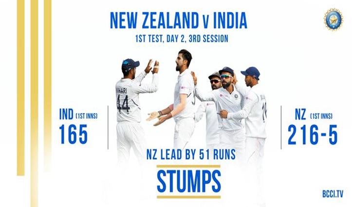 दूसरे दिन का खेल खत्म होने तक New Zealand ने बनाए 216 रन, भारत के खिलाफ 51 रन की बढ़त