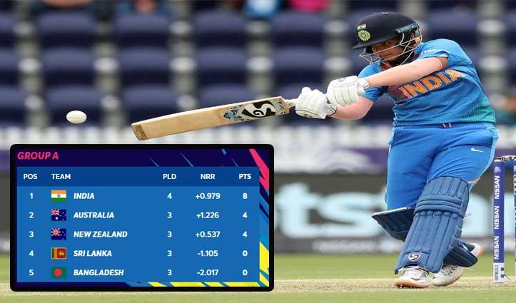 महिला T-20 WC: भारत ने श्रीलंका को 7 विकेट से हराया, लगातार चौथी जीत से अंकतालिका में Top पर