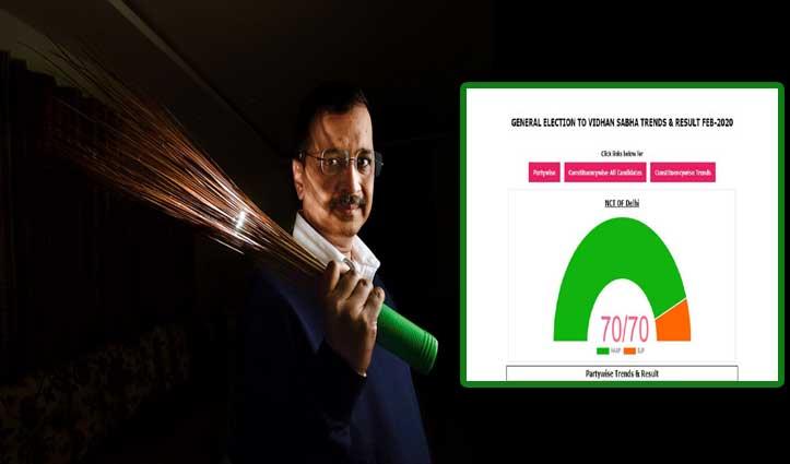Delhi Results Live: सभी 70 विधानसभा सीटों के नतीजे एक क्लिक में जानें, सिर्फ यहां पर