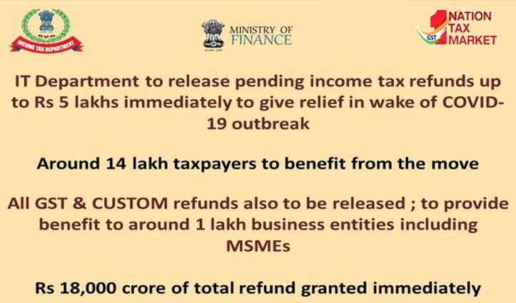14 लाख करदाताओं को सरकार का तोहफा, 5 लाख तक के पेंडिंग आयकर रिफंड तत्काल होंगे जारी