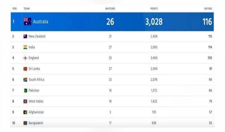 ICC ने जारी की ताज़ा टेस्ट रैंकिंग: भारत ने 3 साल में पहली बार गंवाया No-1 का ताज