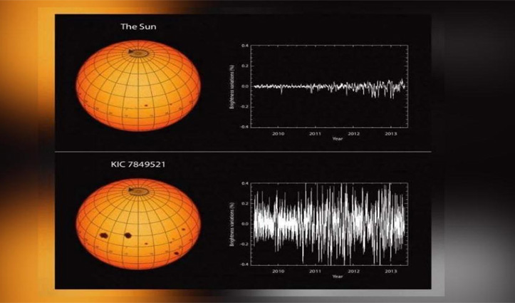 अन्य Stars के मुकाबले कमज़ोर है सूर्य; 9000 साल पुरानी हो सकती है यह कमज़ोरी- स्टडी