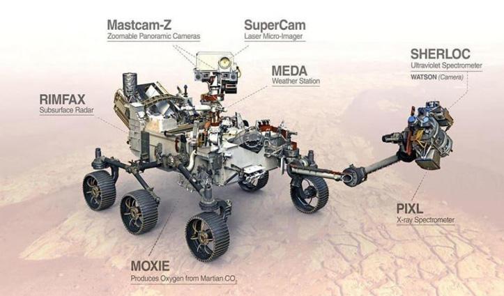 मंगल के वातावरण में CO2 से ऑक्सीजन बनाने के लिए NASA का मार्स रोवर ले जा रहा है टूल