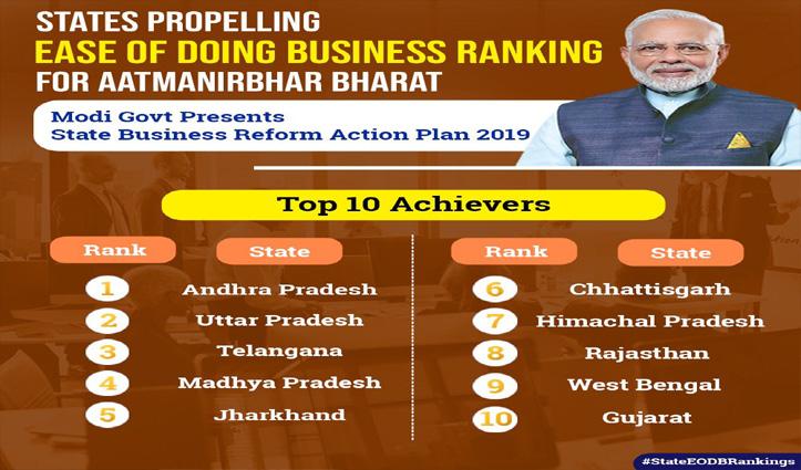Ease of Doing Business Ranking: हिमाचल ने बनाई Top 10 में जगह, पहले पर आंध्र, दूसरे पर यूपी