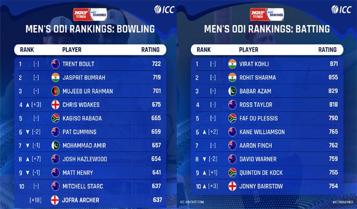 ICC Ranking: वनडे बल्लेबाज़ों और गेंदबाजों की रैंकिंग जारी; रोहित-कोहली और बुमराह का जलवा कायम