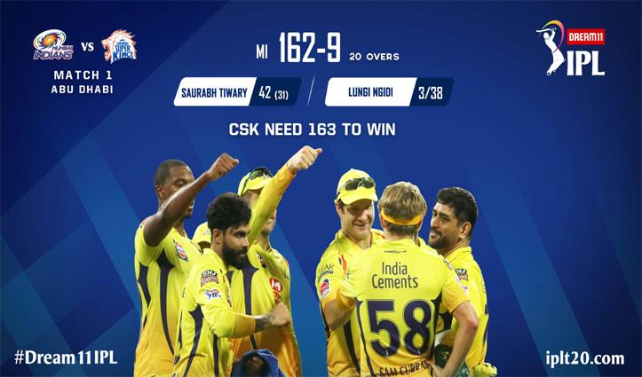 MI vs CSK: आईपीएल के पहले मुक़ाबले में मुंबई ने दिया 163 रन का लक्ष्य; लुंगी ने लिए 3 विकेट
