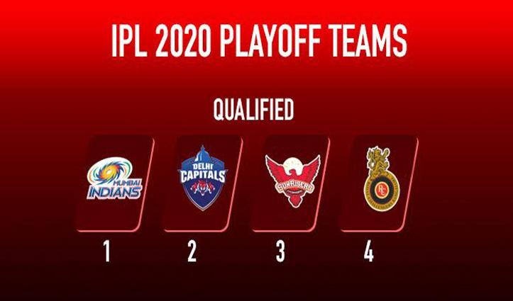IPL 2020 प्लेऑफ की तस्वीर हुई साफ: जानें किसका मुकाबला किससे होगा