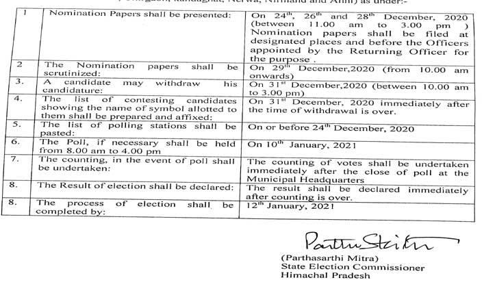 Big Breaking: हिमाचल में नगर परिषद और नगर पंचायत #Elections की तिथि घोषित