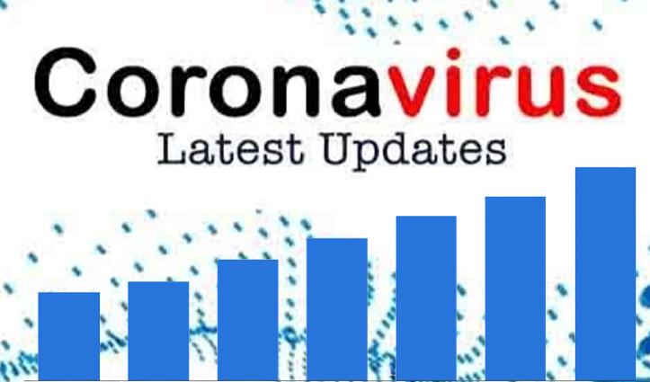 #HPCorona : ऊना के 102 मामलों सहित हिमाचल में आज रिकार्ड 315 पॉजिटिव-दो की गई जान