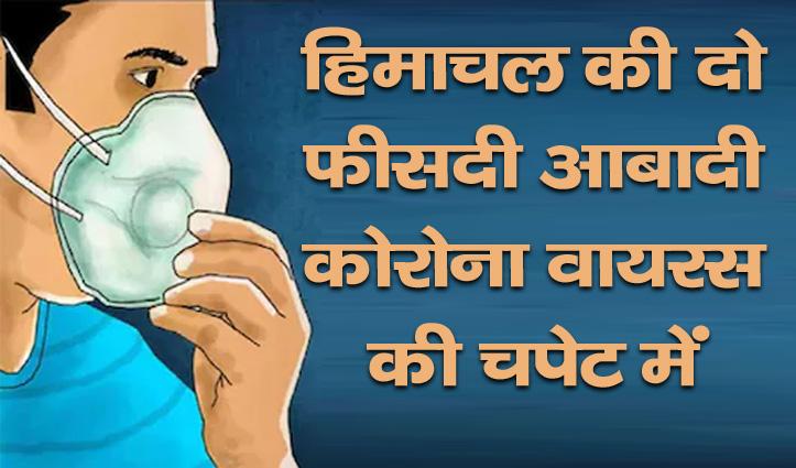 बड़ी खबर: हिमाचल की दो फीसदी आबादी कोरोना वायरस की चपेट में