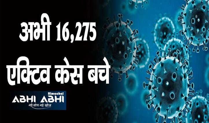 Himachal में कोरोना रिकवरी रेट 89 फीसदी पार, आज अब तक 316 केस