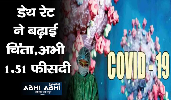 Himachal: अभी कोरोना रिकवरी रेट 83 फीसदी के करीब, आज 440 केस-4,652 ठीक