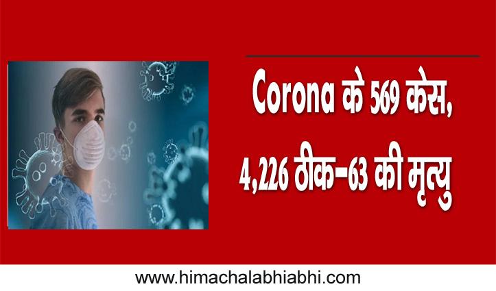 Himachal में अब तक Corona के 569 केस, 4,226 ठीक-63 की मृत्यु
