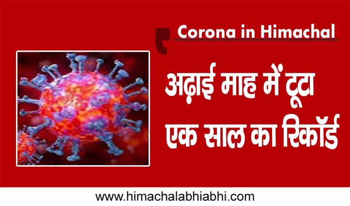 HP Corona: दूसरी लहर कितनी खतरनाक, अढ़ाई माह में टूटा एक साल का रिकॉर्ड