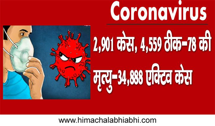 HP Corona: आज 2,901 केस, 4,559 ठीक-78 की मृत्यु-34,888 एक्टिव केस