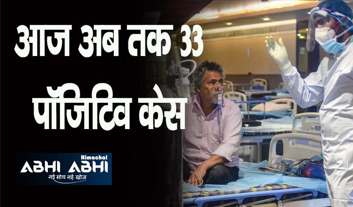 Himachal में अभी कोरोना रिकवरी रेट 96 फीसदी पार, आज 648 हुए ठीक