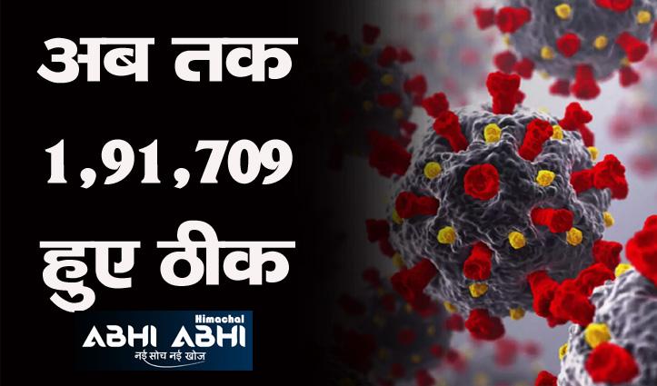 Himachal में कोरोना एक्टिव केस 4 हजार से कम, रिकवरी रेट 96.38 फीसदी