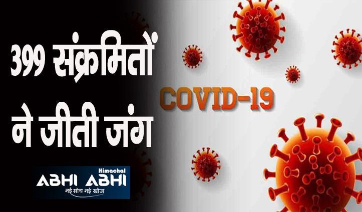 Corona Update: हिमाचल में आज 128 मामले, 3 की गई जान; 2711 एक्टिव केस