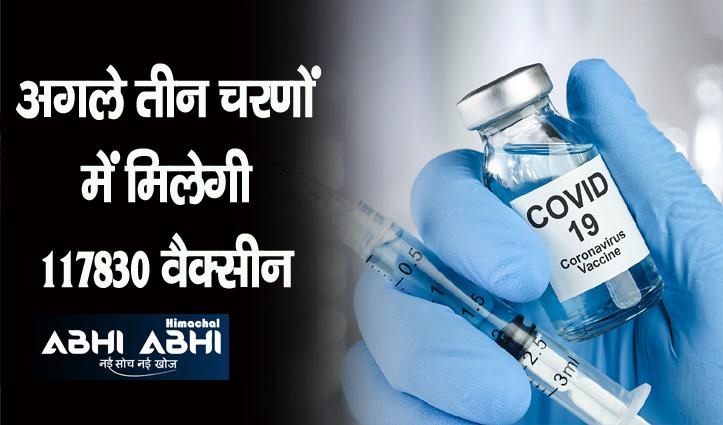 हिमाचल में युवाओं की वैक्सीनेशन का शेड्यूल जल्द होगा जारी, मिली 49,350 खुराकें
