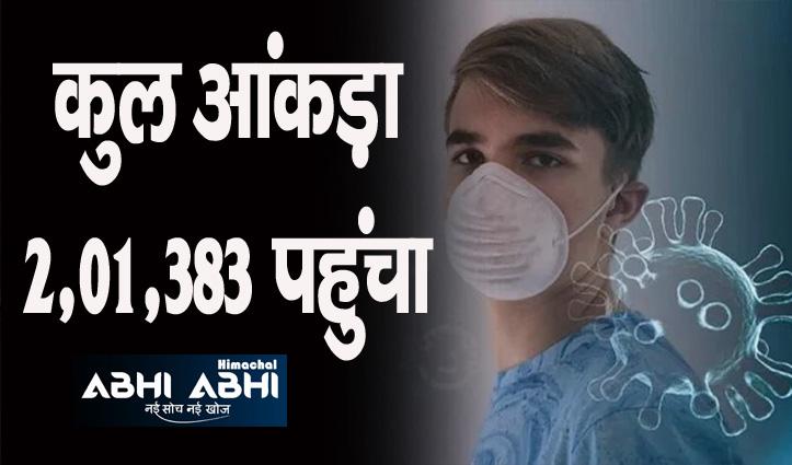 Himachal में कोरोना रिकवरी रेट 97.40 फीसदी, अब तक 1,96,163 हुए ठीक