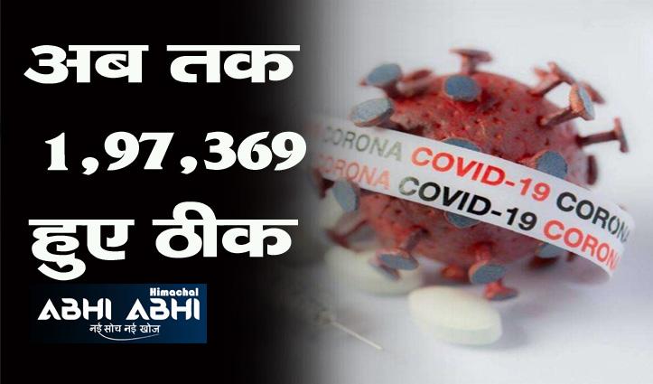 HP Corona: आज 150 मामले और 209 ठीक-1,579 एक्टिव केस बचे