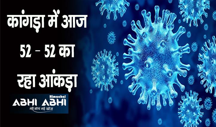 Corona Update: आज कांगड़ा में 3 संक्रमितों की गई जान, प्रदेश में 183 लोग पॉजिटिव